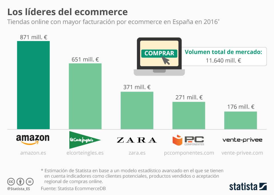 Ecommerce en España - datos 2017