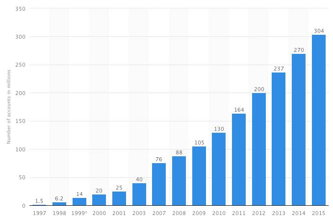 Número de cuentas de usuarios en Amazon en el mundo
