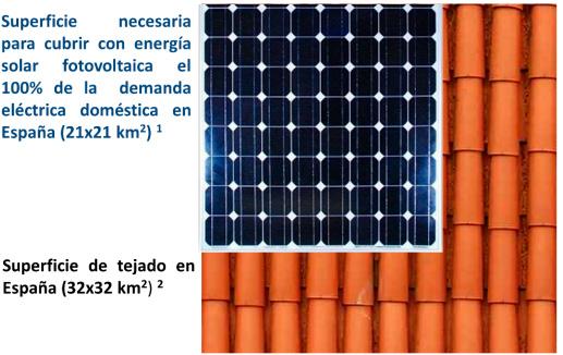 Superficie de tejados necesaria a cubrir con paneles solares fotovoltaicos para producir el 100% de electricidad doméstica. Fuente: Marta Victoria y Rodrigo Moretón. Observatorio Crítico de la Energía.