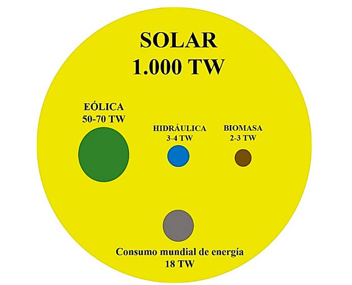 Potencial de utilización de los recursos renovables al cabo de un año. El tamaño de cada círculo es aproximadamente proporcional al potencial de cada recurso. También se muestra a escala el consumo de energía del planeta en 2014.