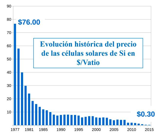 Evolución del precio de la potencia solar fotovoltaica.