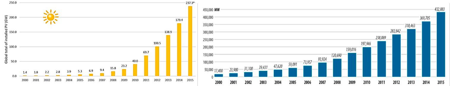 Potencia instalada acumulada en el mundo de energía solar fotovoltaica (izquierda) y eólica (derecha).