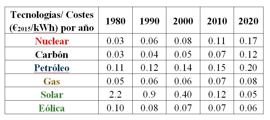 Evolución de los costes de la electricidad desde 1980 (€2015/kWh) para fuentes renovables y no renovables. Fuente: elaboración propia a partir de los datos de Trends in the cost of Energy.