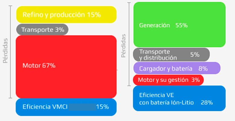 Eficiencia del ciclo de combustible del VMCI (izquierda) y del VE (derecha). Fuente: Endesa, Vehículo Eléctrico.