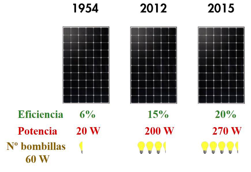 Datos Y Par 225 Metros Pr 225 Cticos De Los Paneles Fotovoltaicos