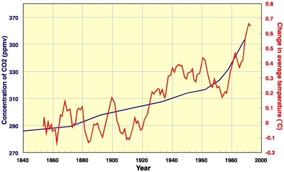 Gráfico que muestra la evolución de la temperatura del planeta (calentamiento global).