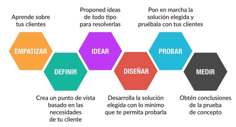 Metodología de design thinking Handfie