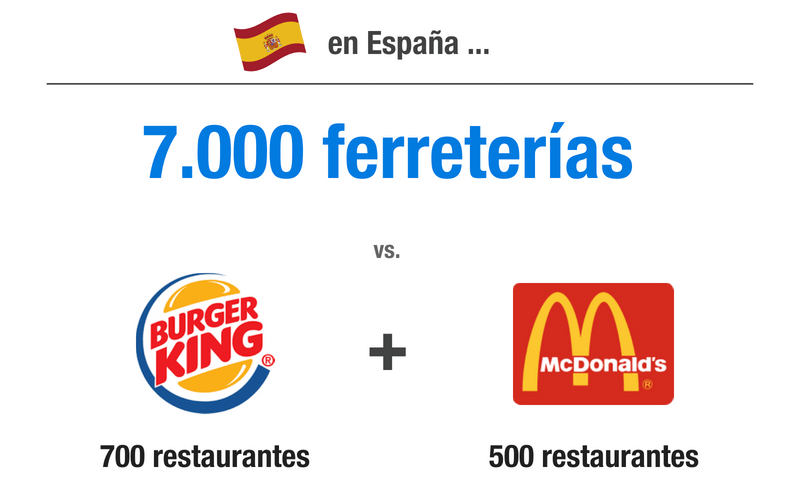 Comparativa en España de ferreterías y Burger King y McDonalds