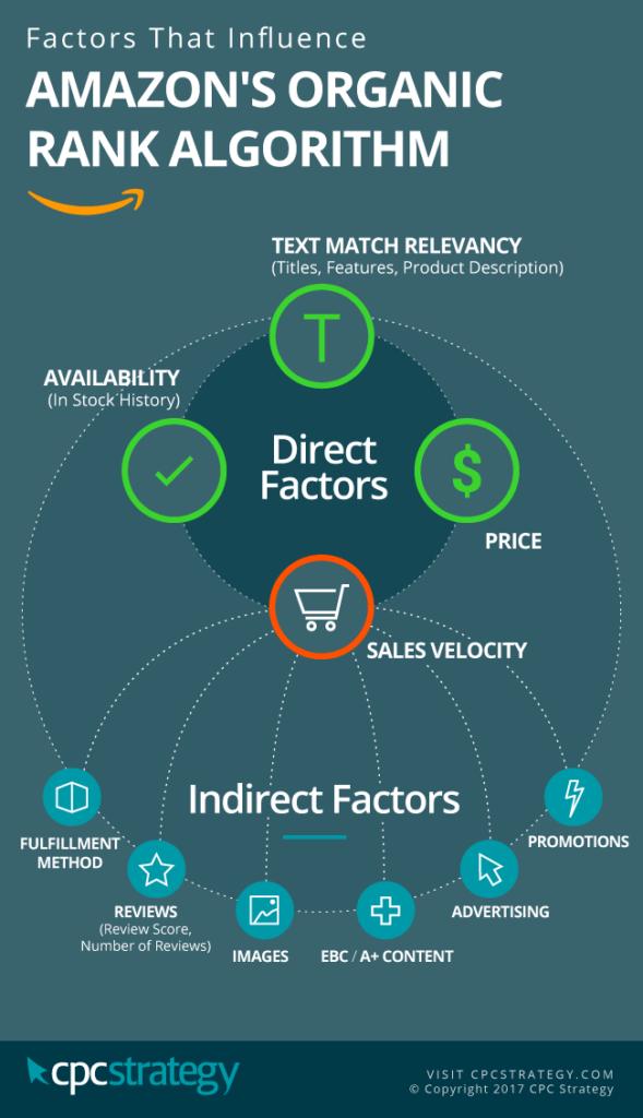 Infografía sobre el SEO de Amazon A9
