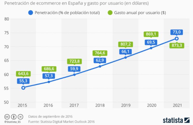 Evolución e-commerce penetración.