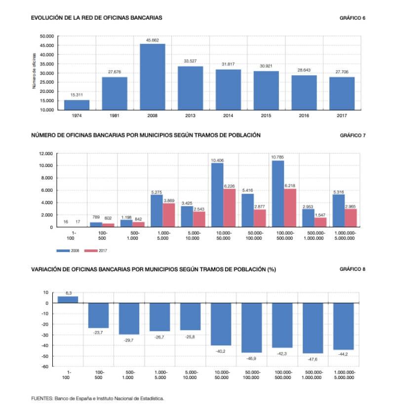 Cierres de oficinas bancarias en España 2008-2017