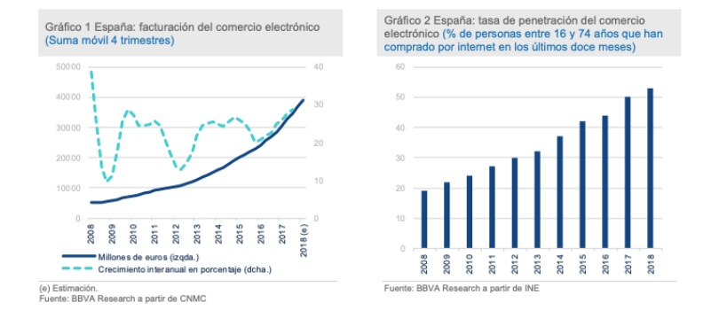 Evolución del comercio electrónico en España 2008-2018
