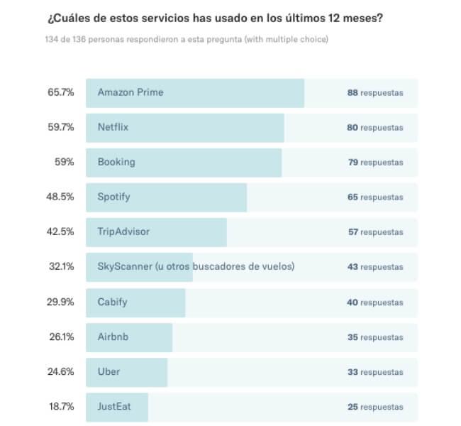 Servicios online más utilizados