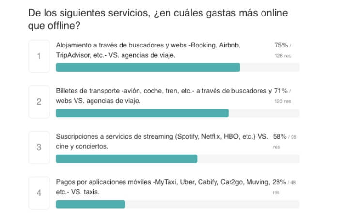 Uso servicios online vs. offline