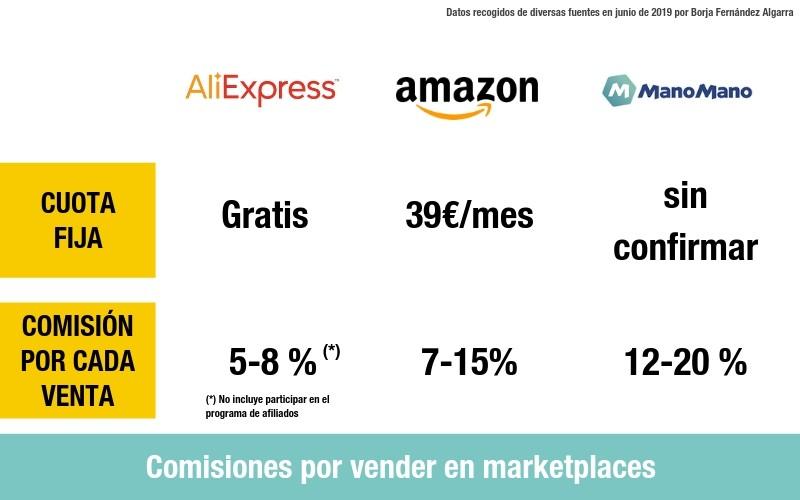 Comisiones por vender en marketplaces de bricolaje