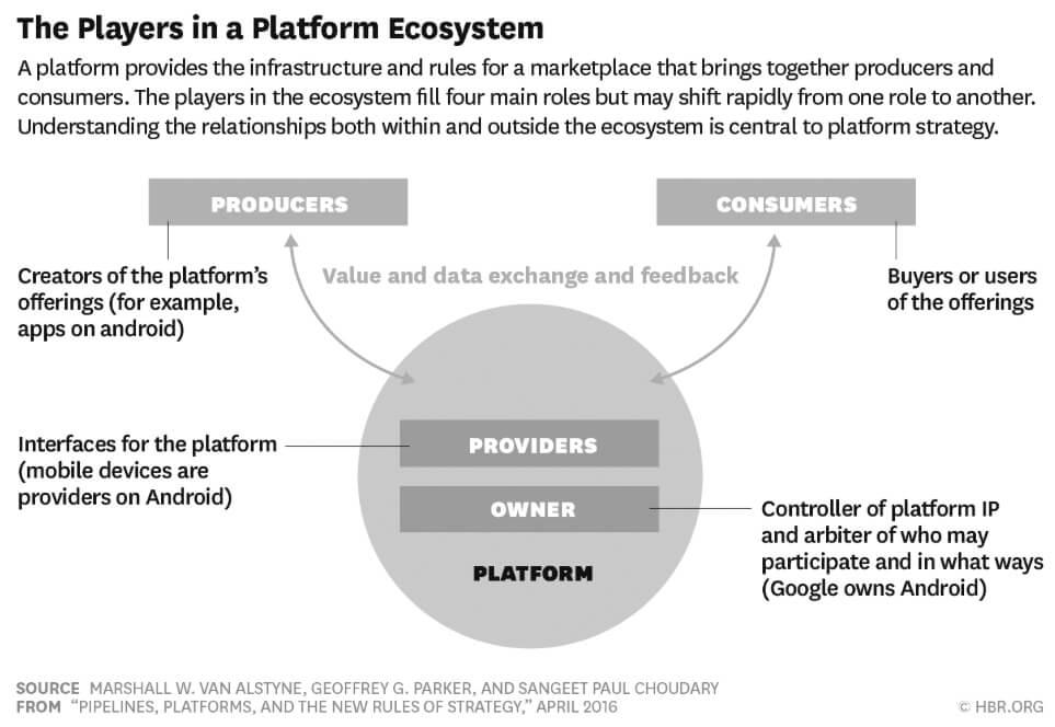 Negocios de plataformas. Cómo funcionan.
