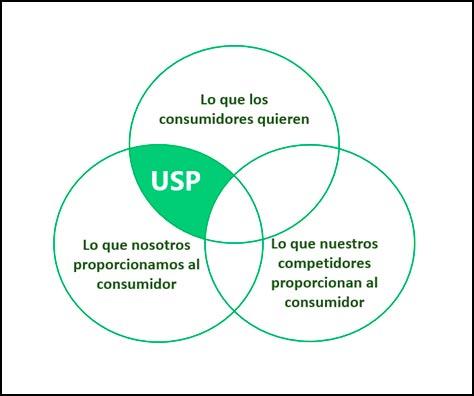 USP, Unique Selling Proposition.