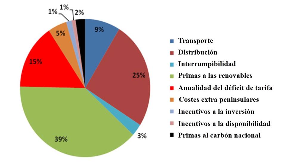 Reparto porcentual de los costes regulados del sistema eléctrico
