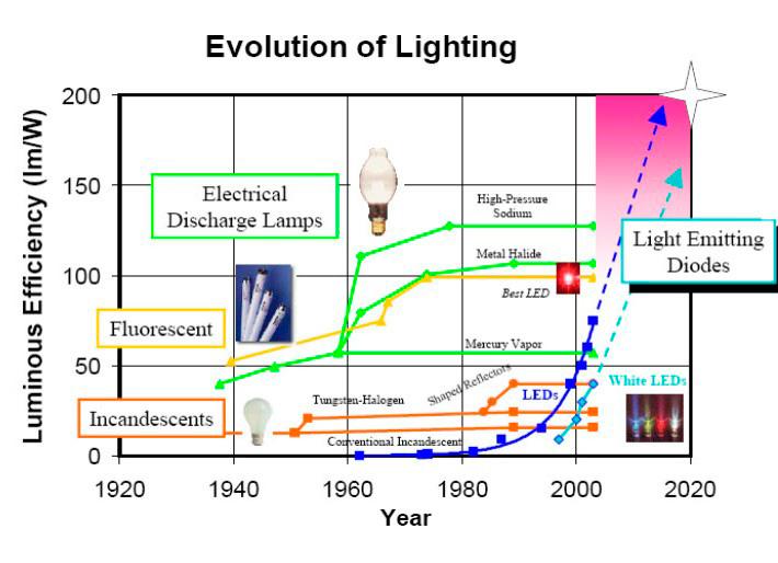 Evolución histórica de la eficiencia luminosa (lm/W) de las diversas tecnologías de iluminación.