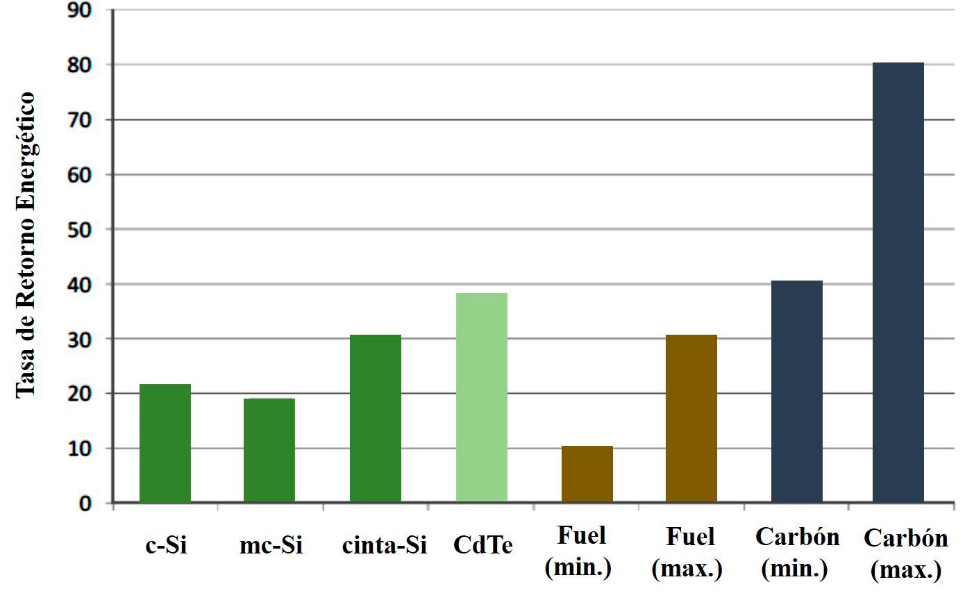 Valor de la TRE para diversas tecnologías fotovoltaicas, para centrales de fuel y para centrales de carbón.