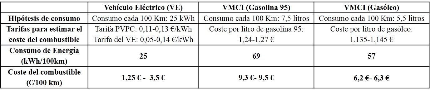 Los precios del kWh son para el mes de abril de 2017 y corresponden a los dos tipos de contrato que figuran en la tabla, obtenidos de la página web de Red Eléctrica. Los márgenes indicados son las variaciones habidas en abril de 2017. Los precios de gasolina y gasóleo también corresponden al mismo mes [1].