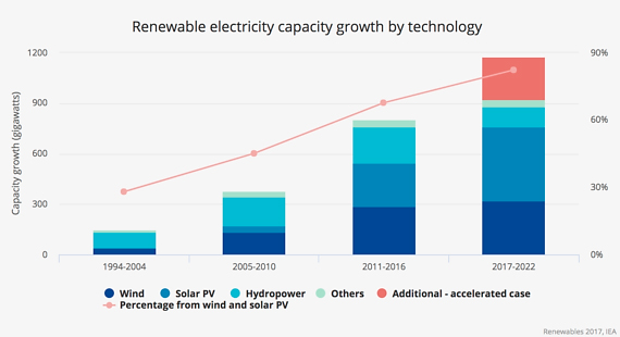 Evolución de potencia acumulada de energías renovables