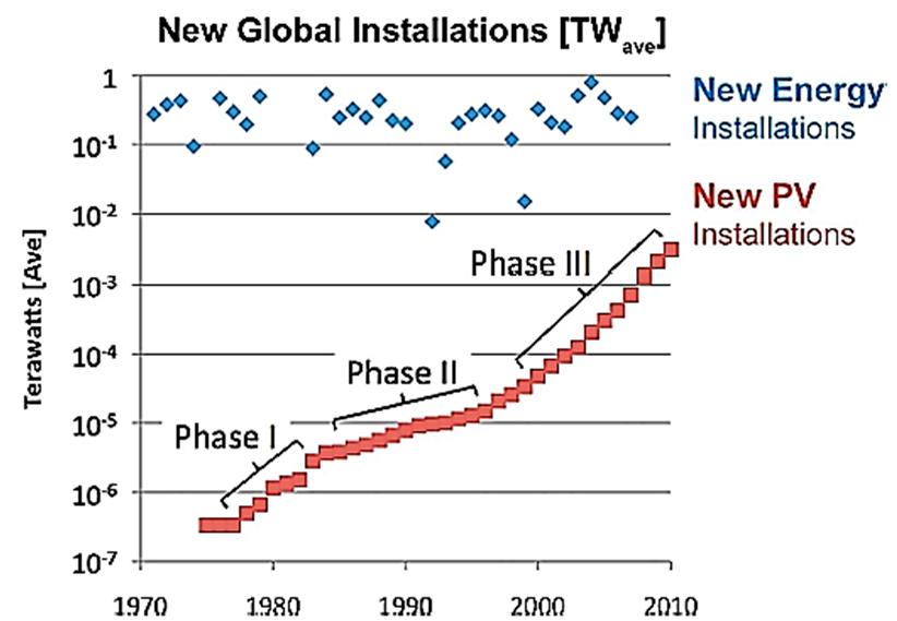 Fases de la evolución de la tecnología fotovoltaica en el mundo.