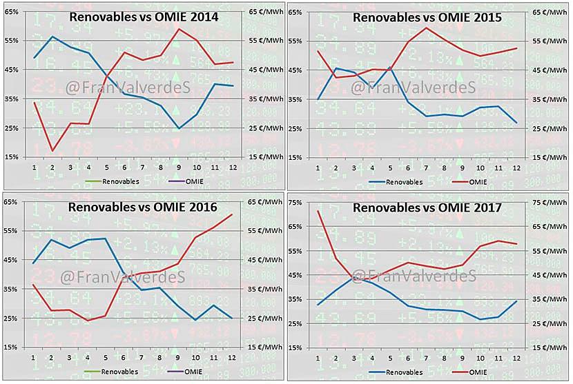 Precio de energía eléctrica en el mercado mayorista
