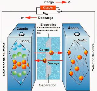 proceso de carga y descarga de una bateria de ion-litio