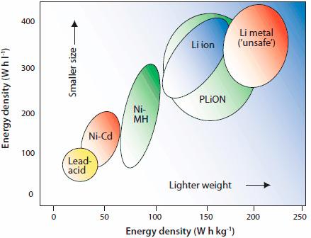 Grafico con la densidad de energía de las baterias recargables