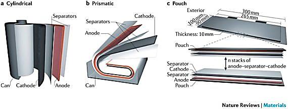 Imagen que muestra las geometrías más habituales de las baterías de ion-litio.