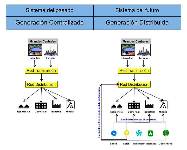 Comparativa entre el modelo energético de generación centralizada y el de generación distribuida.
