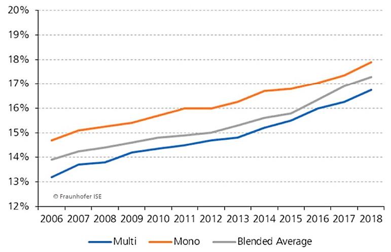 Evolución del rendimiento de los módulos fotovoltaicos de silicio.
