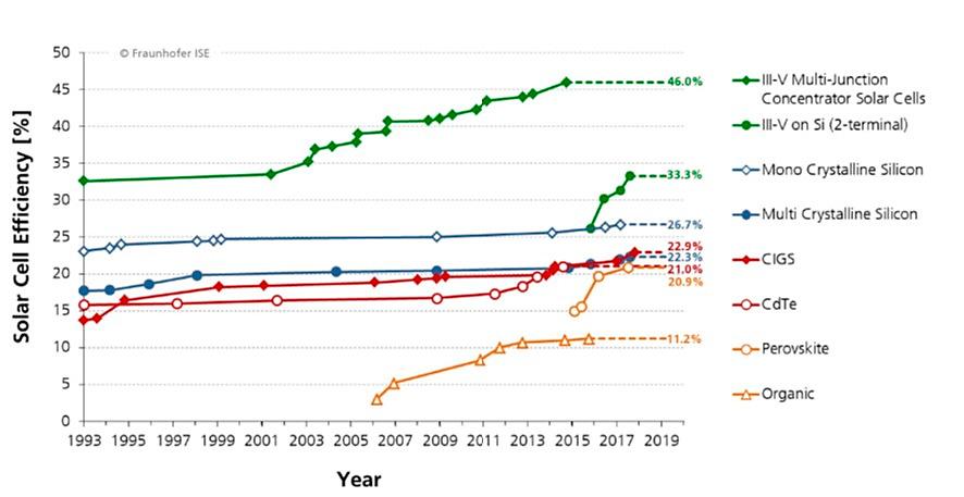 Evolución del rendimiento de las tecnologías de células solares.