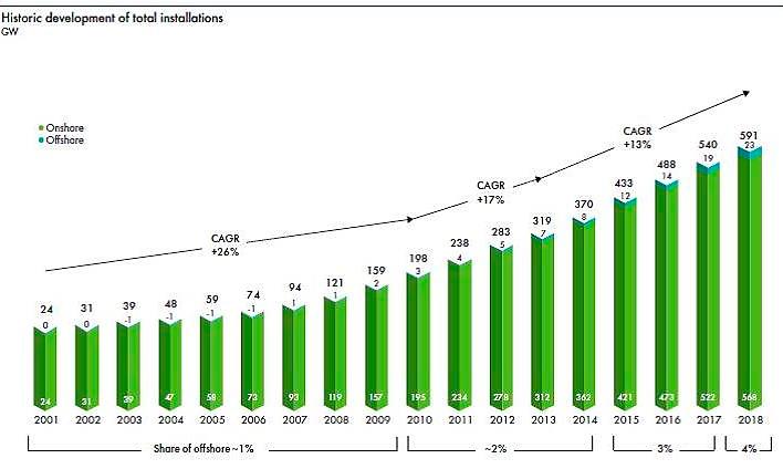 Evolución de la potencia eólica instalada en el mundo desde el año 2001.