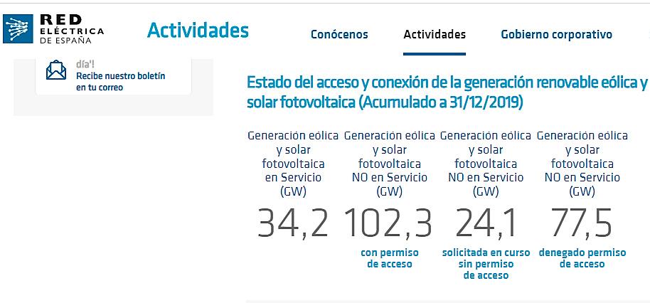 Generación eólica y solar fotovoltaica en el año 2019 (REE).