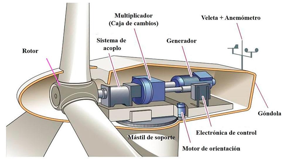 Interior de la góndola de un aerogenerador con todos sus elementos.