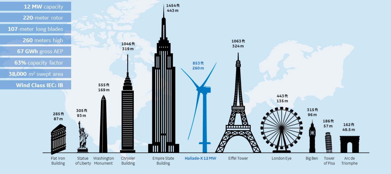 Comparación del tamaño del aerogenerador Haliade-X con otros grandes edificios.