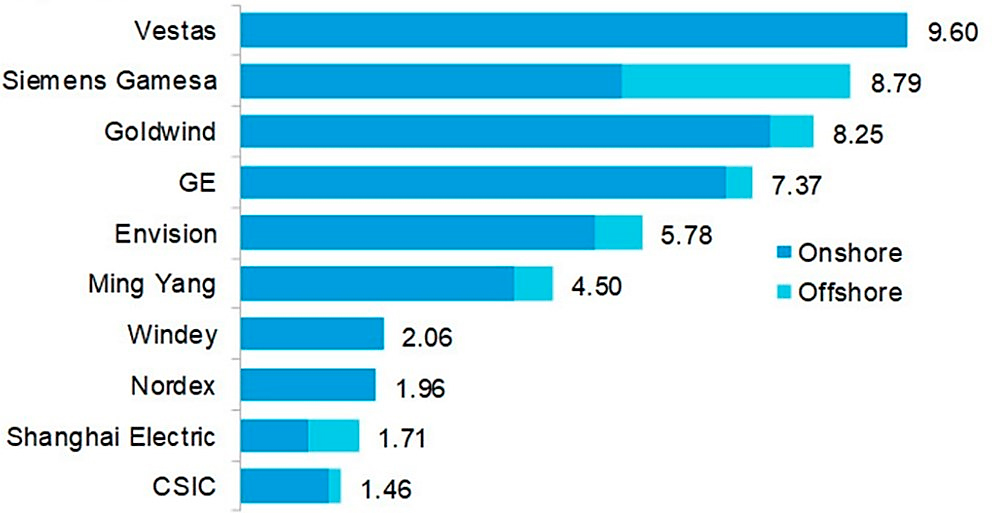 Los diez principales fabricantes de aerogeneradores en el mundo.
