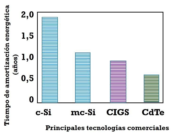 Tasa TiAE de las principales tecnologías fotovoltaicas comerciales.