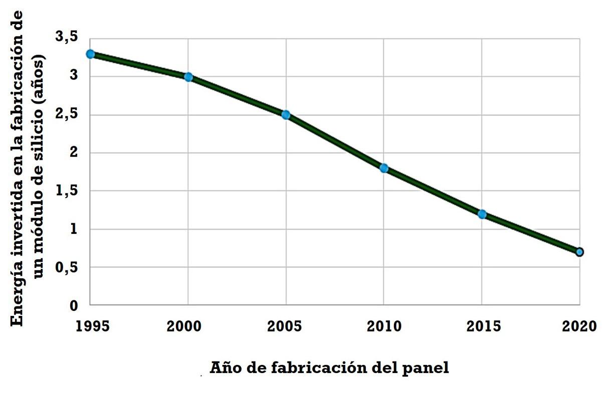 Evolución del Tiempo de Amortización Energética de la energía fotovoltaica.