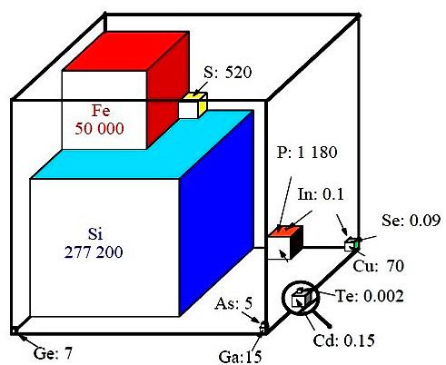 Gráfico en forma de cubo que muestra la escasez de elementos como el telurio, el cadmio, el indio y el selenio.