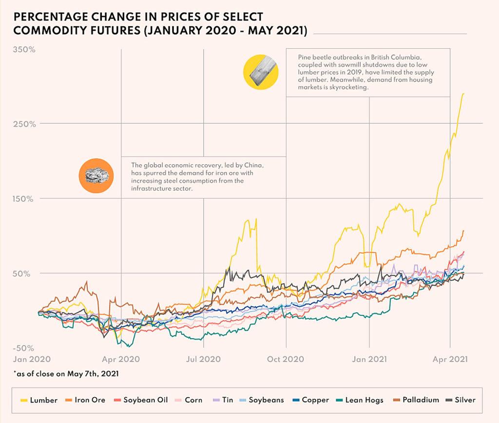 Evolución de los precios de las diez materias primas más usadas.