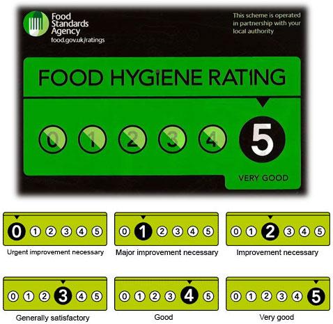 Sistema de puntuación de la Food Standards Agency (FSA).