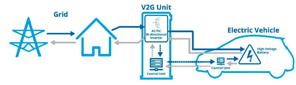 Tecnología V2g, vehicle-to-grid; energía eléctrica del vehículo a la red y viceversa.