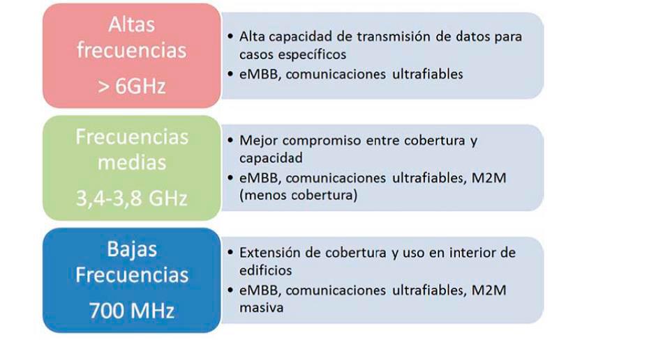 Bandas de frecuencias de la 5G.