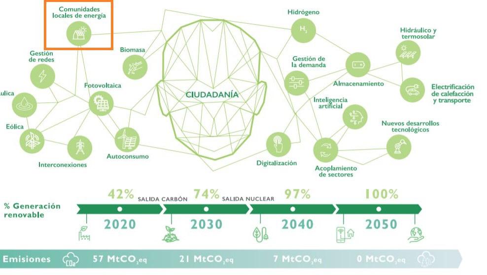 Figura que muestra el impacto de las comunidades locales de energía.