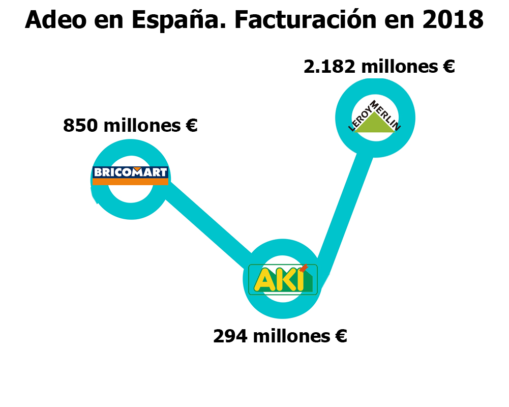 Facturación de Adeo en España en 2018