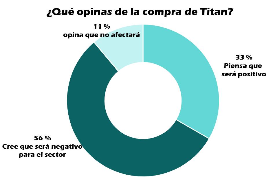 Opiniones de los lectores sobre la compra de Titan