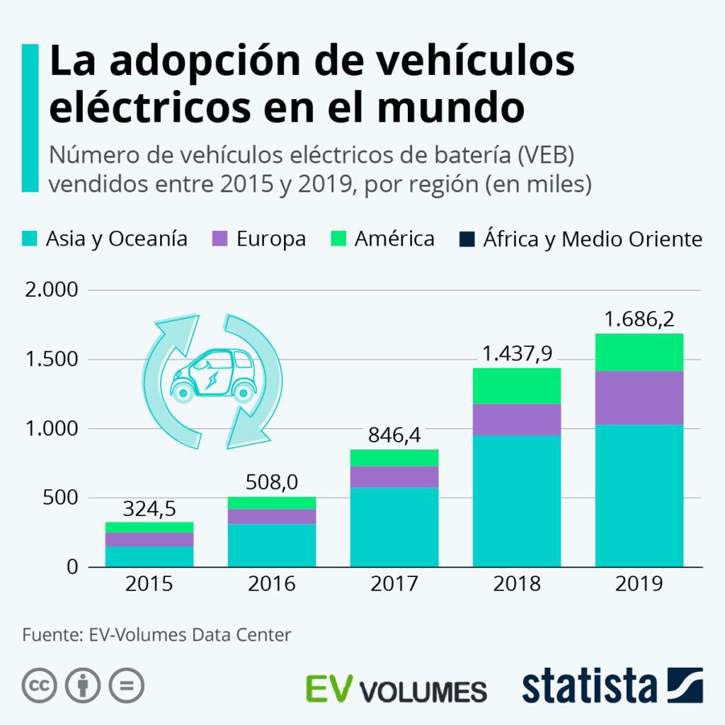 Evolución de las ventas de vehículos eléctricos en el mundo por continentes.